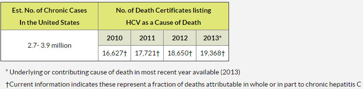 hepatitis c death statistics