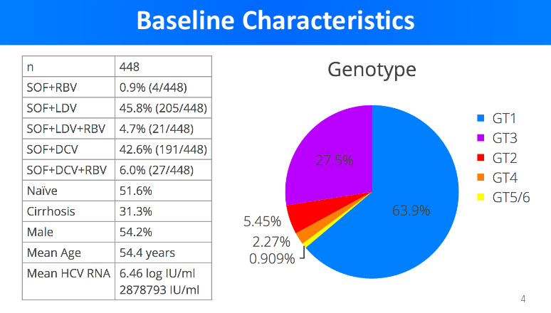 hep c basic characteristics of patients in trial