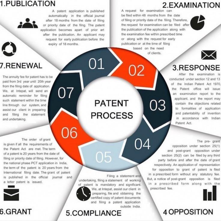 india patent