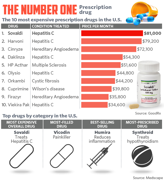 [Image: most_expensive_drugs_in_the_us.jpg]