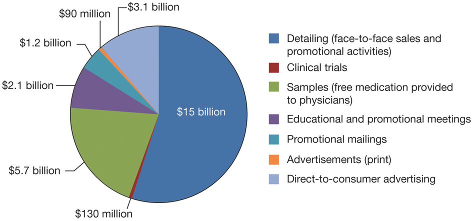 where pharma companies spend money