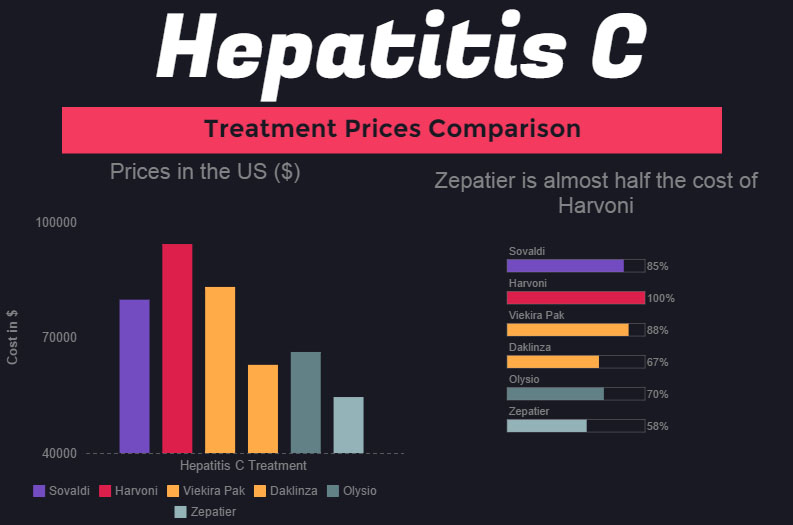 zepatier cost vs cost of other hepatitis c treatents