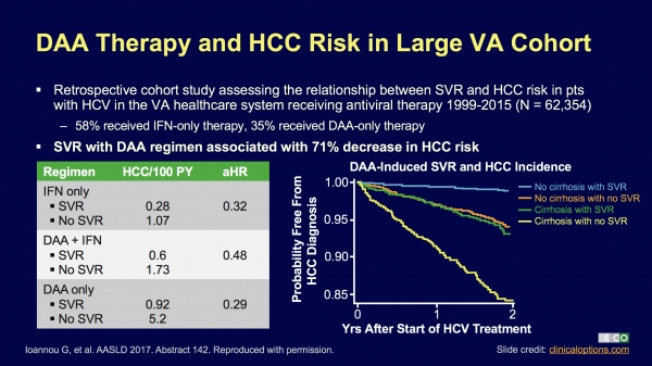 71% decrease in cancer rate for Hep C patients with SVR